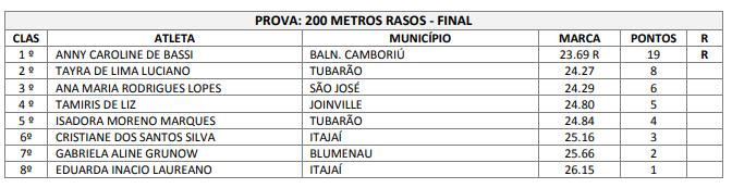 200 m rasos final