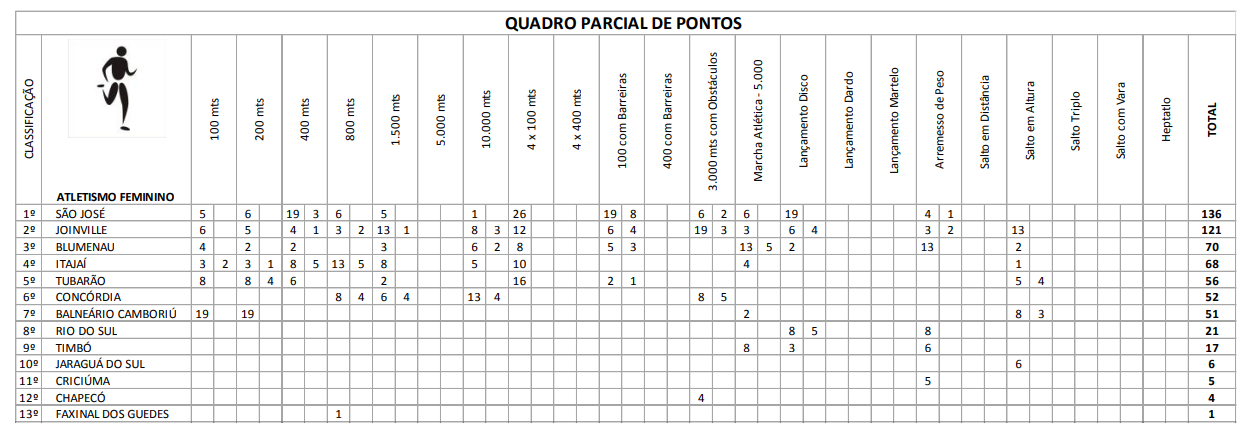 QUADRO PARCIAL DE PONTOS ATLETISMO MASCULINO