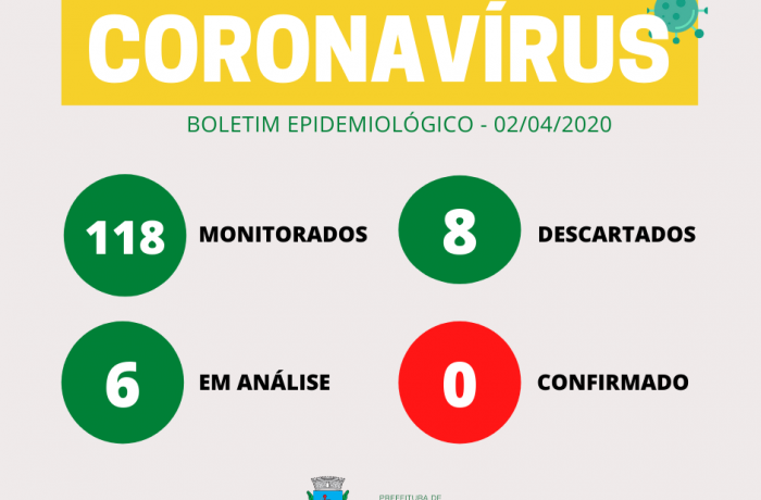 Boletim coronavírus em Guaramirim-02/04